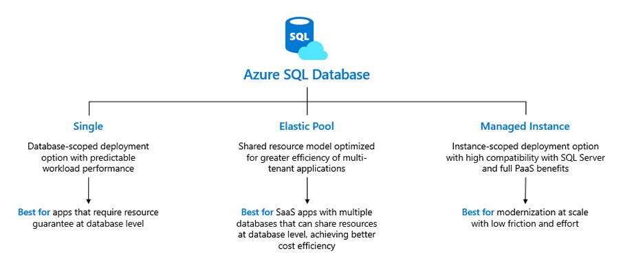 Azure SQL Database Cloud