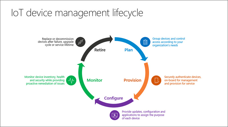 azure iot lifecycle